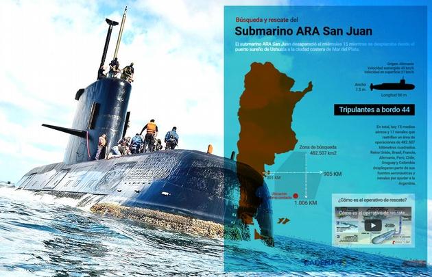 Búsqueda y rescate del ARA San Juan.