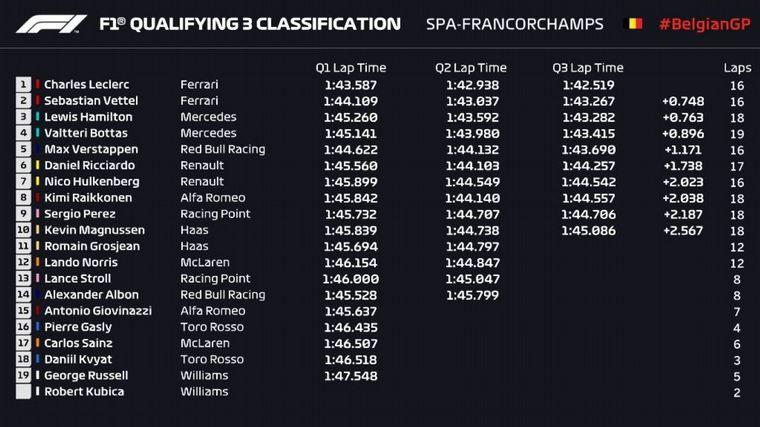 FOTO: Leclerc vence a Hamilton en el primer y el último sector del maravilloso Spa