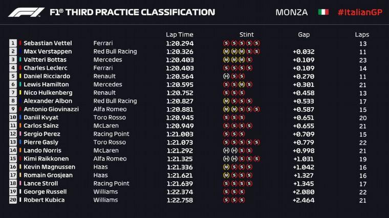 FOTO: Vettel salió dos veces a pista para ponerse arriba en los tiempos, pero por poco