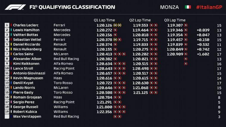 FOTO: Charles Leclerc se quedó con la pole con su vuelta temprana en Q3