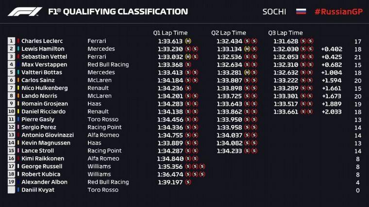 FOTO: El sensacional Lecler marcó su cuarta pole en fila, en Sochi