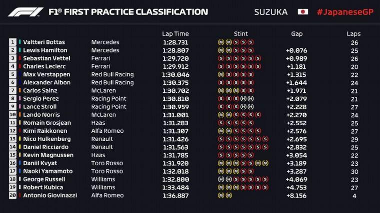 FOTO: F1 Gran Premio de Japón FP2