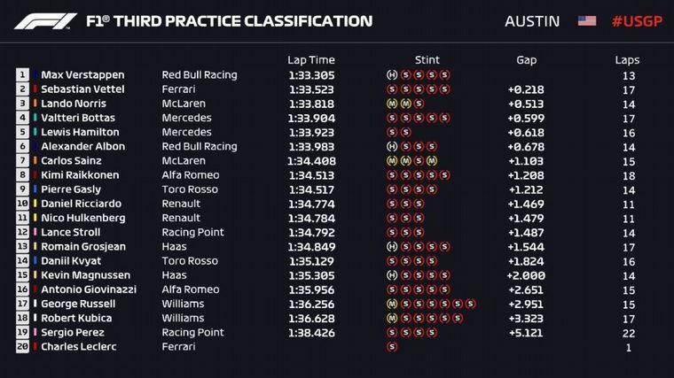FOTO: Max Verstappen volvió a ser  el más rápido en la FP3 de Austin