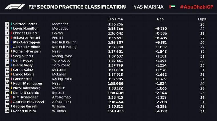 FOTO: Bottas fue otras vez el más rápido pero tuvo un incidente con Grosjean