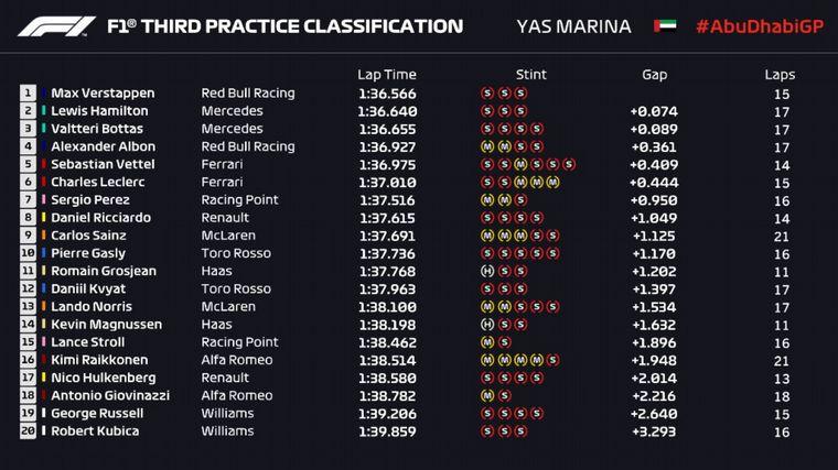FOTO: En los 5 minutos finales, Verstappen se puso adelante de la FP3 en Abu Dhabi