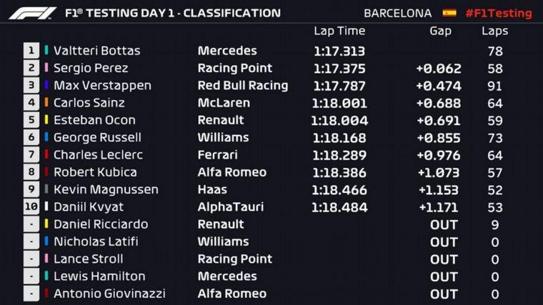 FOTO: Valtteri Bottas y el Mercedes fueron los más rápidos en la sesión de la mañana