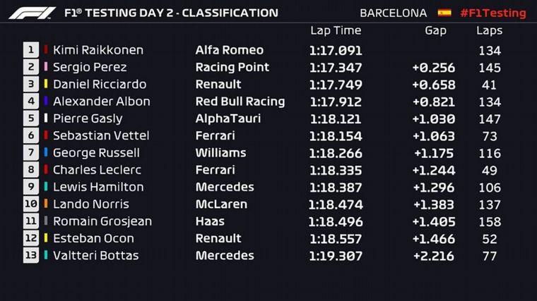 FOTO: F1 -Testing Day 2- los tiempos de la mañana