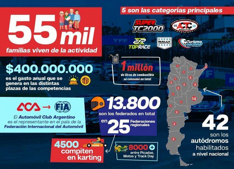 """FOTO: 55 mil familias dependen laboralmente de la """"industria"""" de las carreras de autos"""