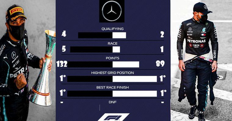 FOTO: Hamilton lideró la FP3, antes de clasificar en España