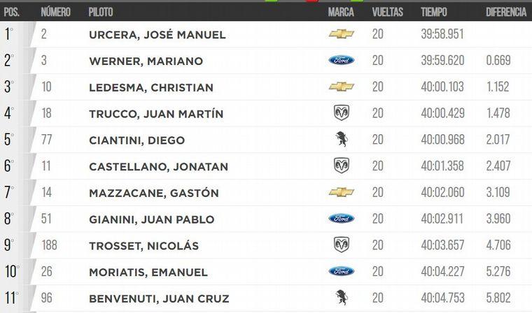 FOTO: Siempre vigente, Christian Ledesma (Chevrolet), fué al podio.