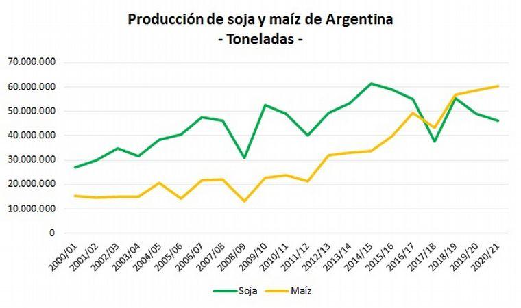 FOTO: Avanzó la producción de maíz en detrimento de la soja