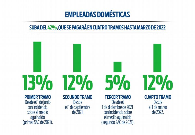 Rige el aumento del 12% para empleadas domésticas • Canal C