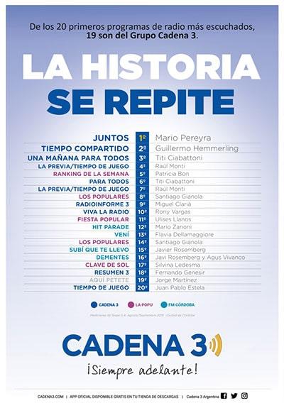 19 de los 20 programas más escuchados son del Grupo Cadena 3